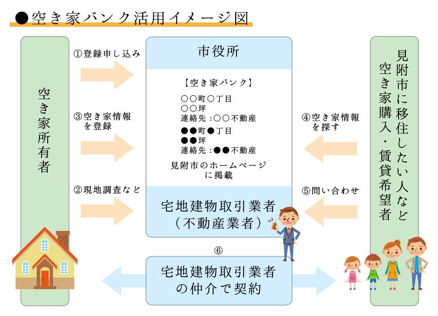 空き家バンク活用イメージ図